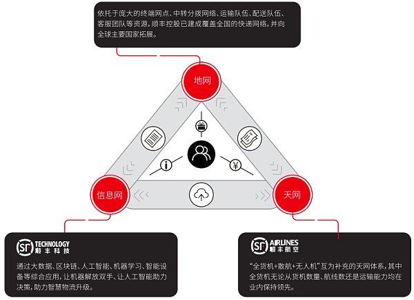 顺丰控股年报公布 多项区块链技术已落地(内附年报全文下载)