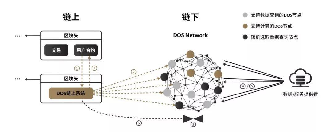 DOS与Ultrain强强联合,区块链应用落地来势凶猛