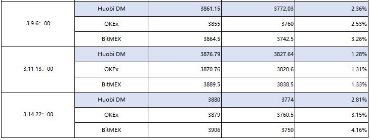 调查:三大合约平台价格波动,谁最容易爆仓?
