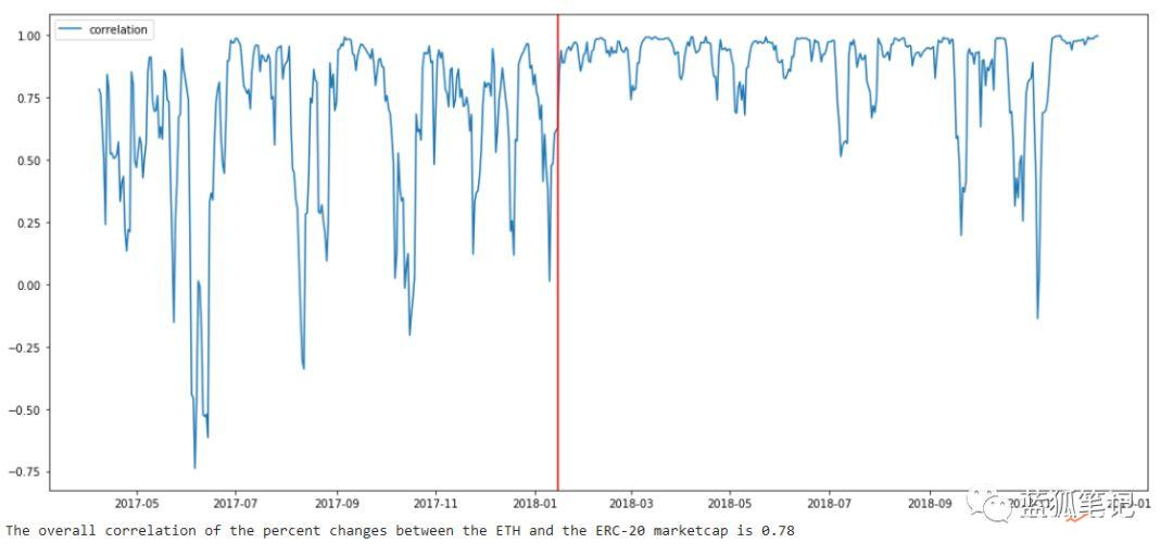 ETH vs ERC20:两个市值的故事