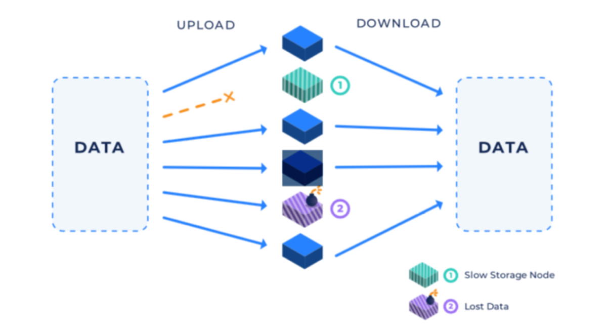 TokenGazer丨Storj:V3 升级拓宽前景,但仍面临技术和竞争上的挑战