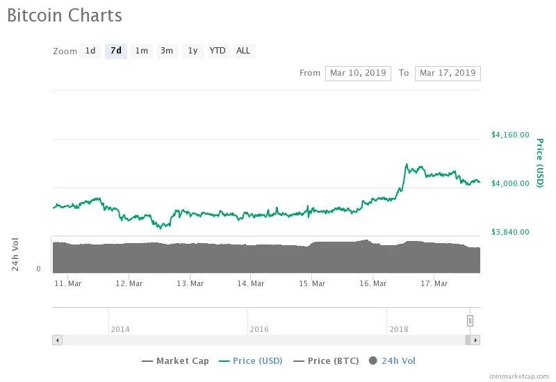 比特币冲到4068后回至4000,例行回调后要大涨?