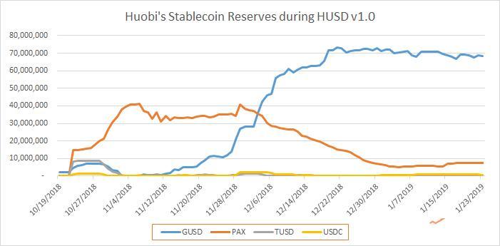 因设计缺陷致火币损失数百万美元,HUSD 2.0 能否收拾残局?