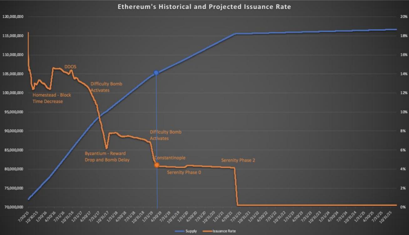 QKL123研报   以太坊价格短期或将继续走低,关键指标预示单边行情的可能性?