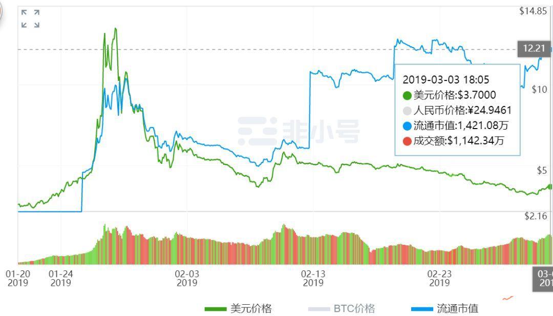 """Asic矿机""""大军压境"""",2019年Grin会诞生""""明星矿机""""吗?"""