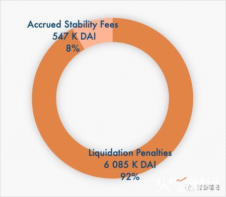 MakerDAO 收入分析:谁才是最大的获益者?