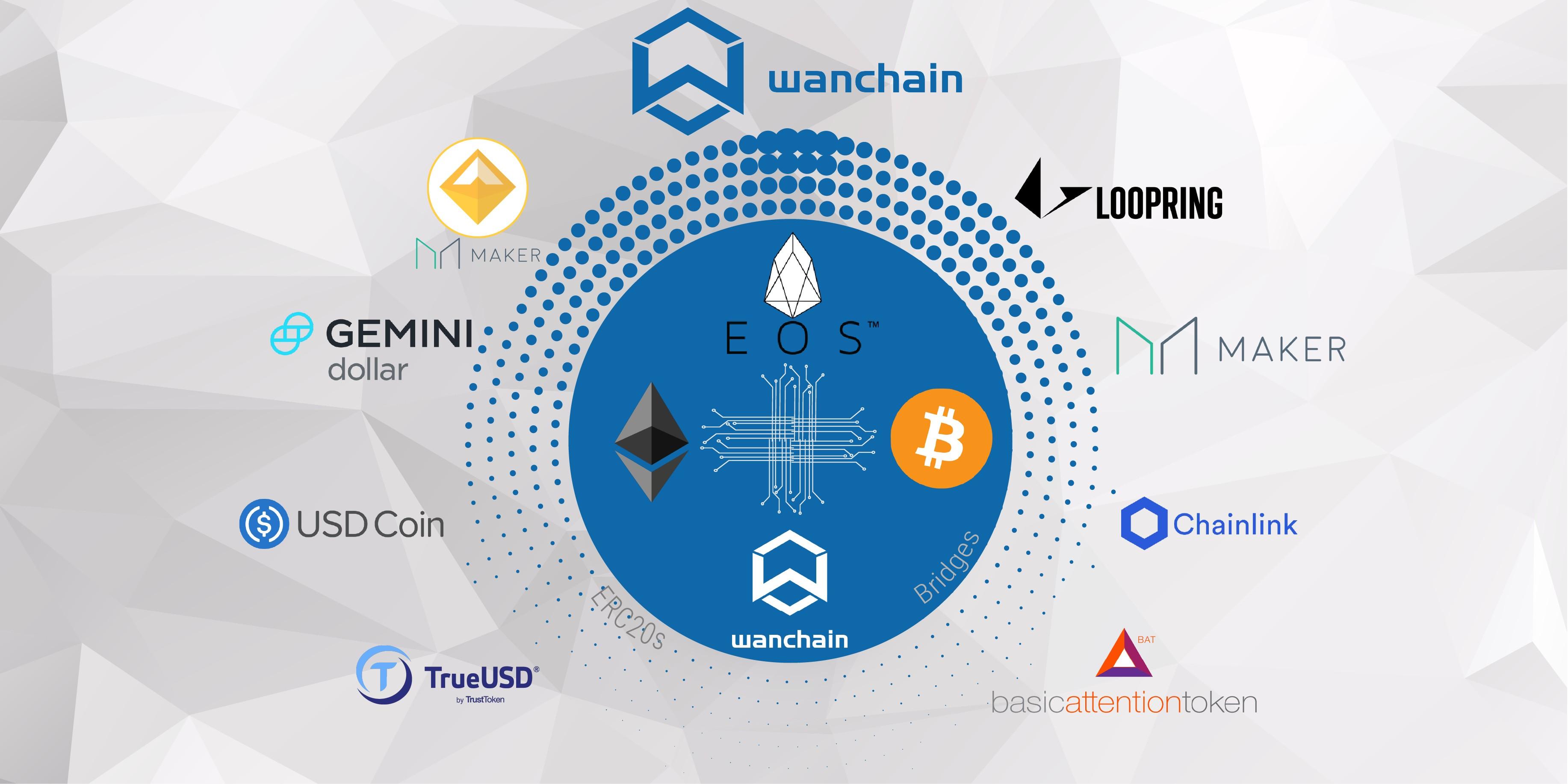 Wanchain将实现与EOS的跨链并集成更多的稳定币