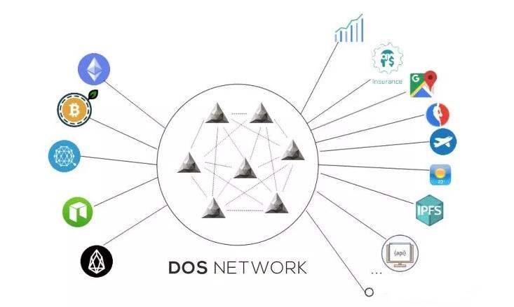 TG | DOS Network:去中心化预言机应用广泛,受制于DApp生态发展