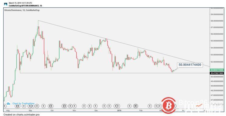币圈逐利,导致比特币市场占有率滑向50%以下?