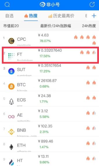 FCoin重启挖矿,首日交易量登顶Top6,能否重回高光时刻?