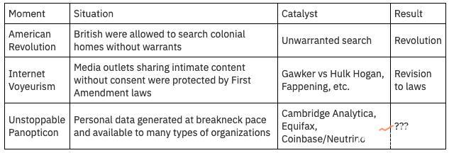 """从美国历史3大""""隐私事件"""",看今天区块链加密技术的必然性"""