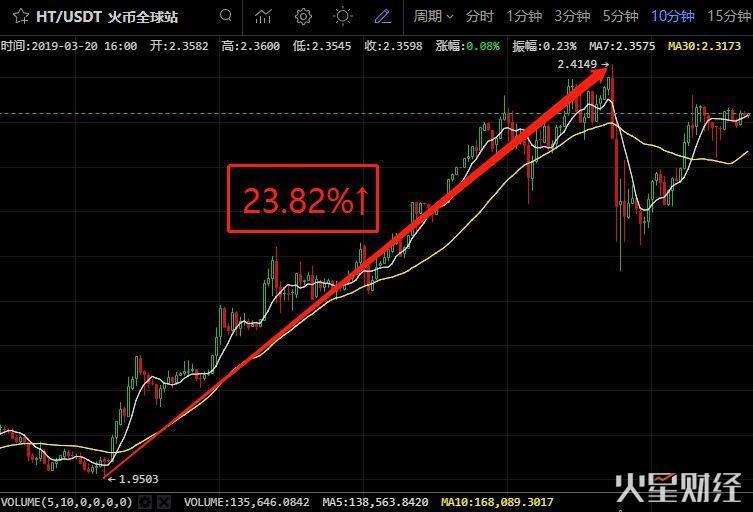 IEO混战,火币Prime火速杀到,HT 24小时涨24%