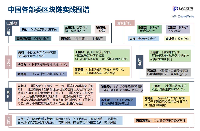 运用区块链,部委们在行动 ——中国各部委区块链实践全图谱