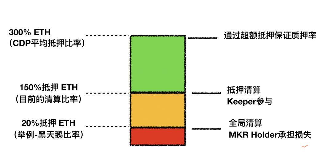 想从零开始理解MakerDAO?这篇文章应该是最佳选择