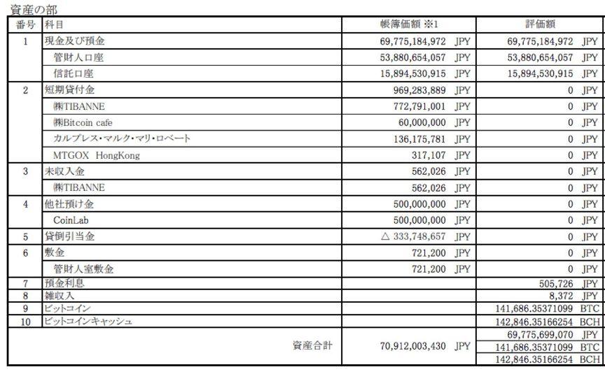 门头沟5年祭:从最大到破产,被认定负债超90万比特币