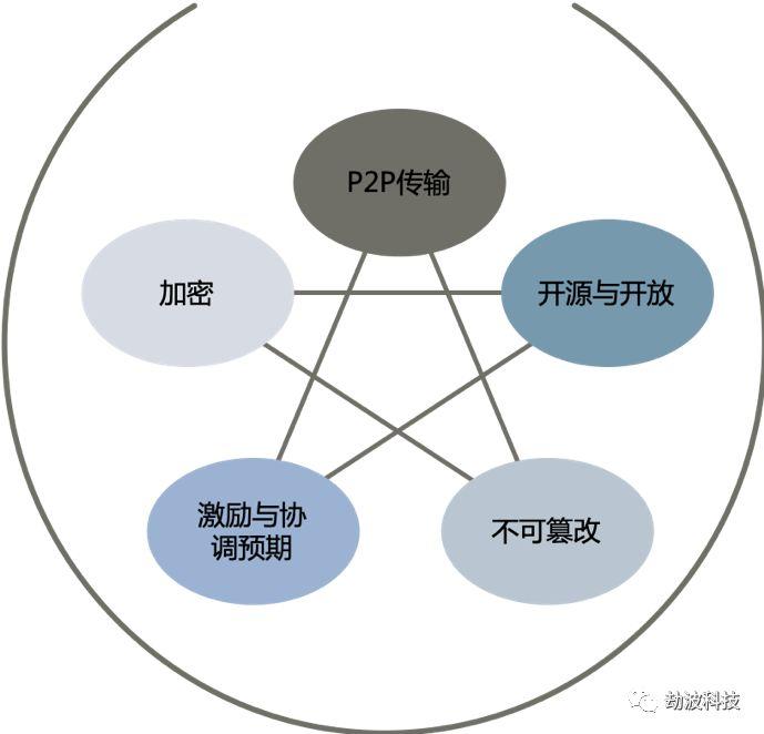 劫波:五角技术