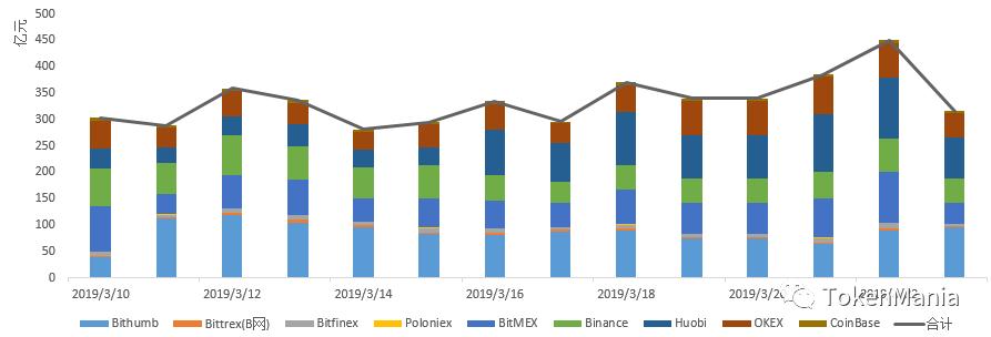2019年第12周行情分析:窄幅横盘震荡,短期注意回调风险 | TAMC研究院