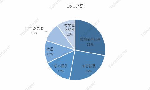 TokenGazer评级丨ONT:发展平衡无突出特色,分布式信任体系构建尚需时日