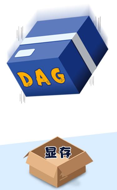 科普入门 | 吃显存的DAG是个什么怪物?