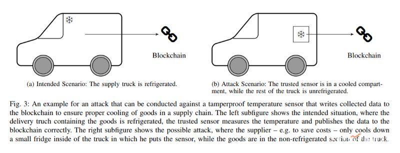 为什么说区块链不是万能的?8大错误场景了解一下