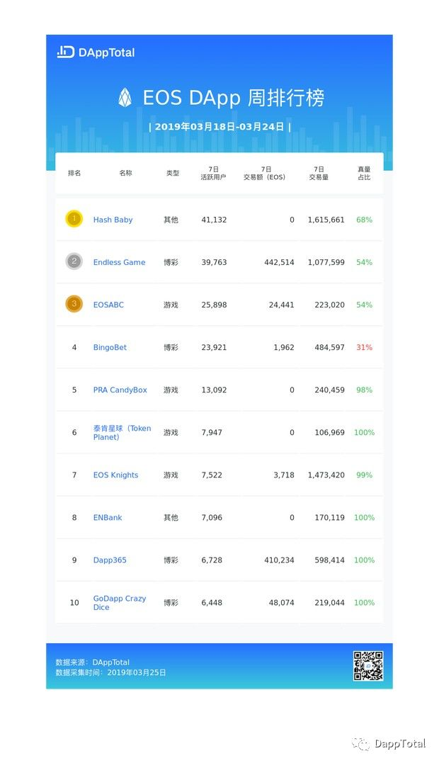 DAppTotal周排行榜:Hash Baby逆袭为周榜TOP 1 | 第11期