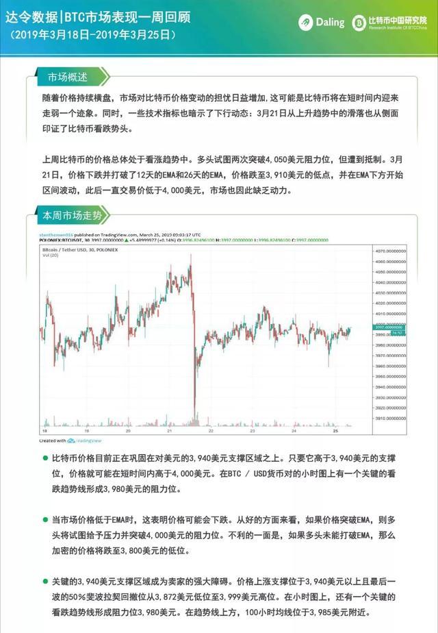 达令数据 | BTC市场表现一周回顾(3.18-3.25)