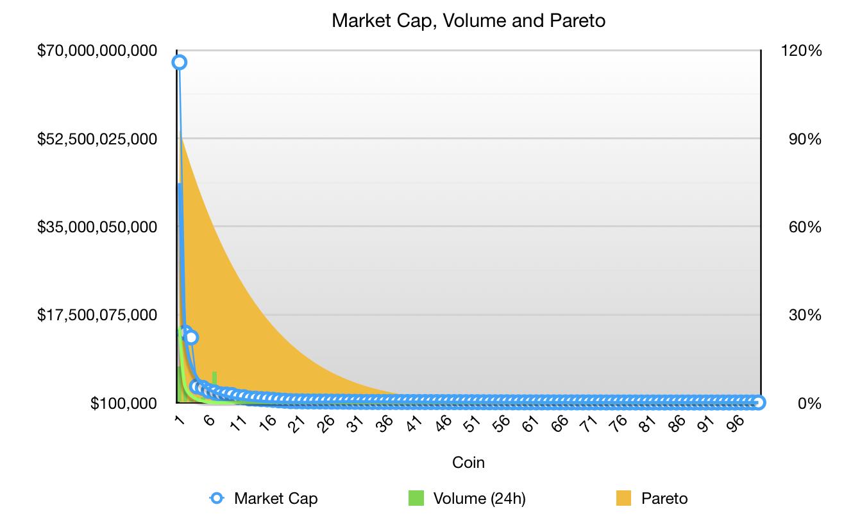 考虑流动性,BTC市场统治力占比竟高达80%?