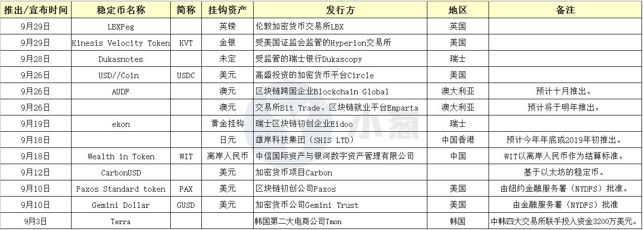"""稳定币市场不稳定,USDT的江山已被""""敌军""""占领四分之一"""