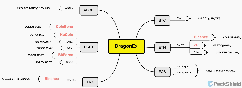 PeckShield: DragonEx交易所共计损失602万美元数字资产,已有近百万流入交易所