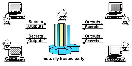 区块链技术定义的新数字信任协议