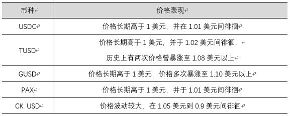 USDT深陷信任沼泽,其他稳定币也不过半斤八两