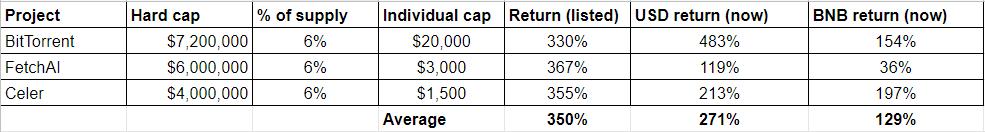 报告:币安Launchpad IEO平均收益已超270%