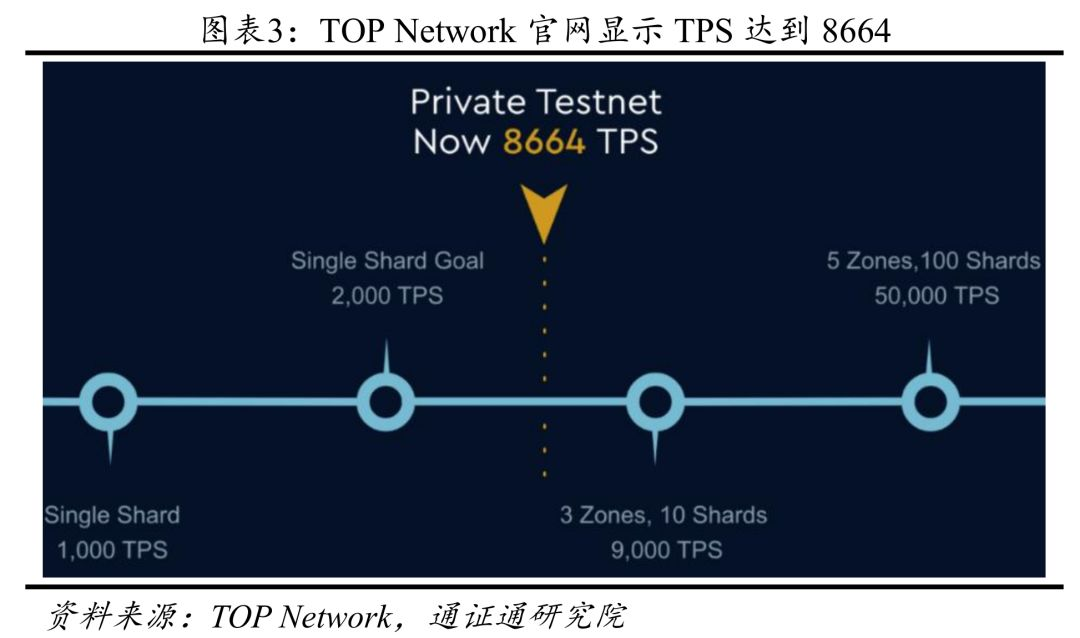 TOP Network:Web 3时代的网络基础设施
