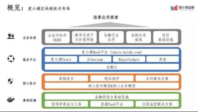 达令观察   度小满金融李丰:联盟链是区块链金融落地的好形式