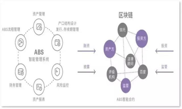 达令观察 | 度小满金融李丰:联盟链是区块链金融落地的好形式