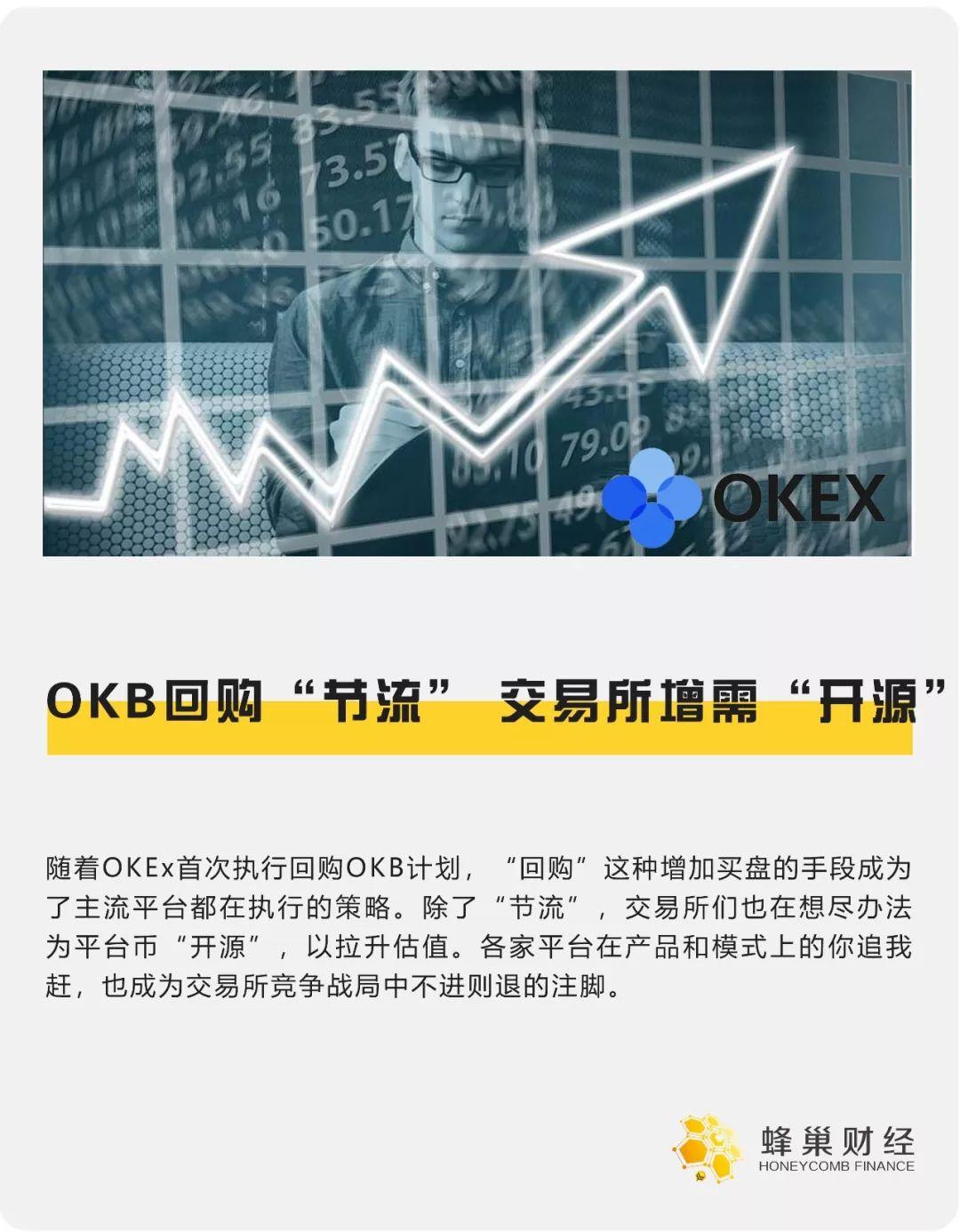"""OKB回购""""节流"""",交易所增需""""开源"""""""