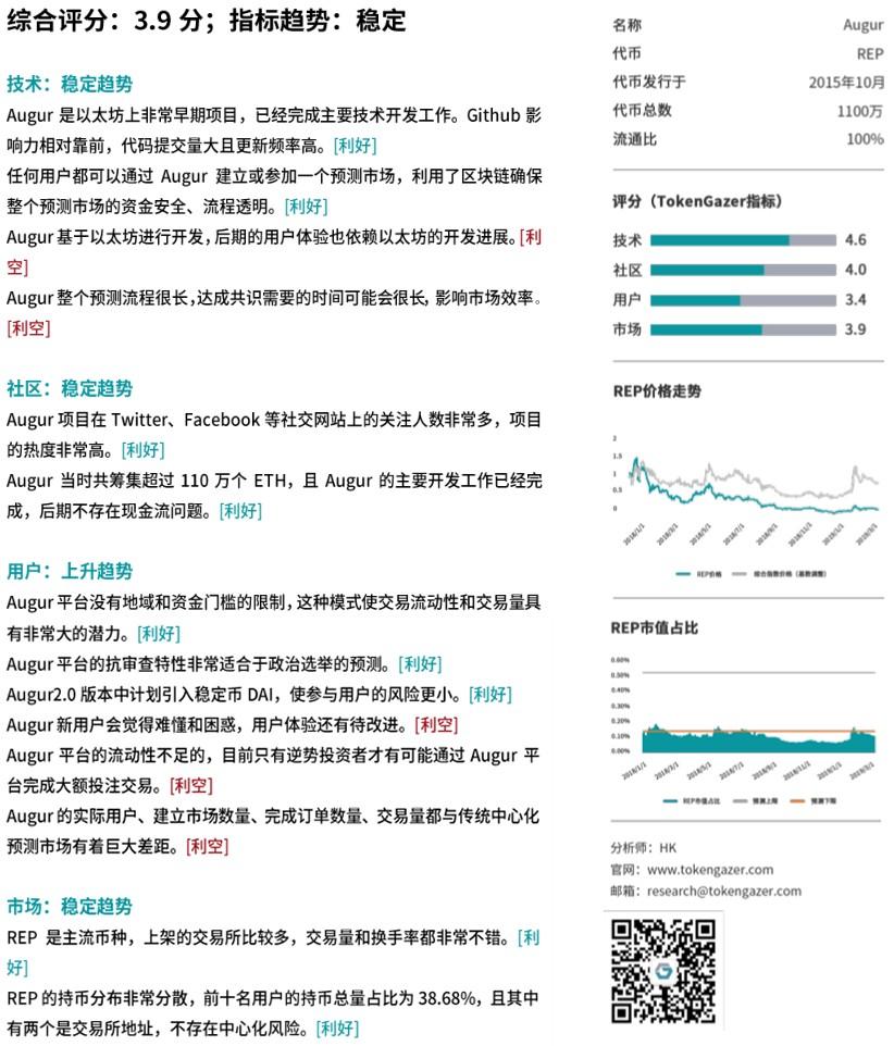 TokenGazer丨Augur:预测政治选举优势明显,用户体验和交易量亟待提高