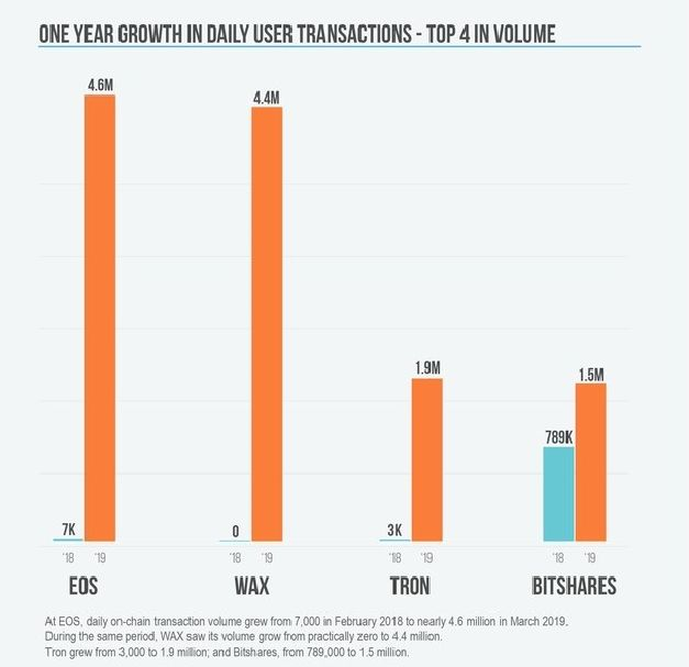 比特币转账数飙升至历史高位,最佳投资机会即将到来?