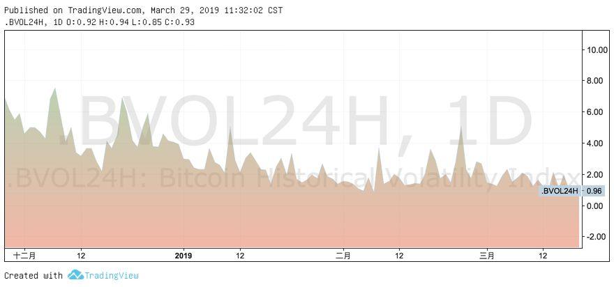 熊市反弹还是牛市先兆?关注火币TOP和币安CELR | BlockVC策略