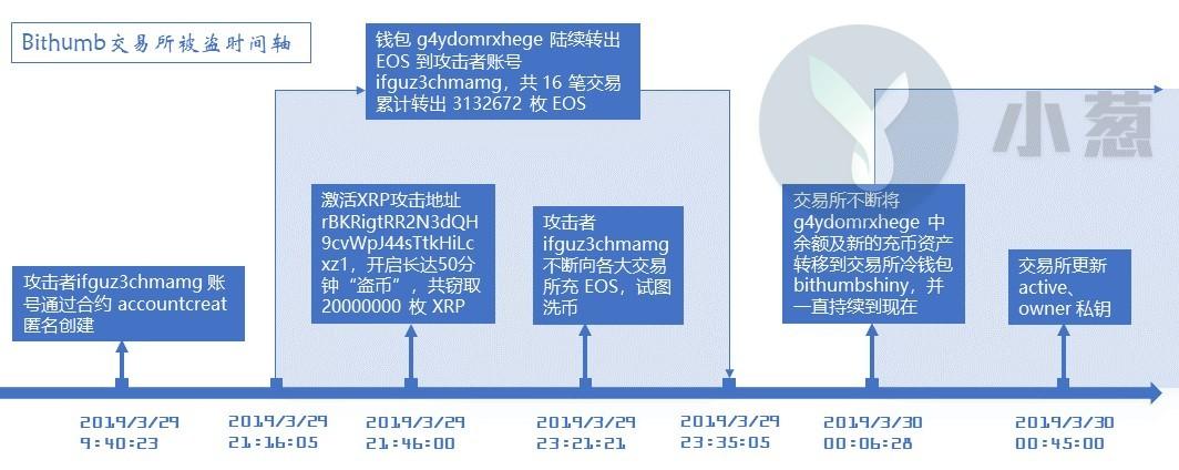 """一夜之间近亿元被盗,韩国最大数字货币交易所遭""""内鬼""""洗劫"""