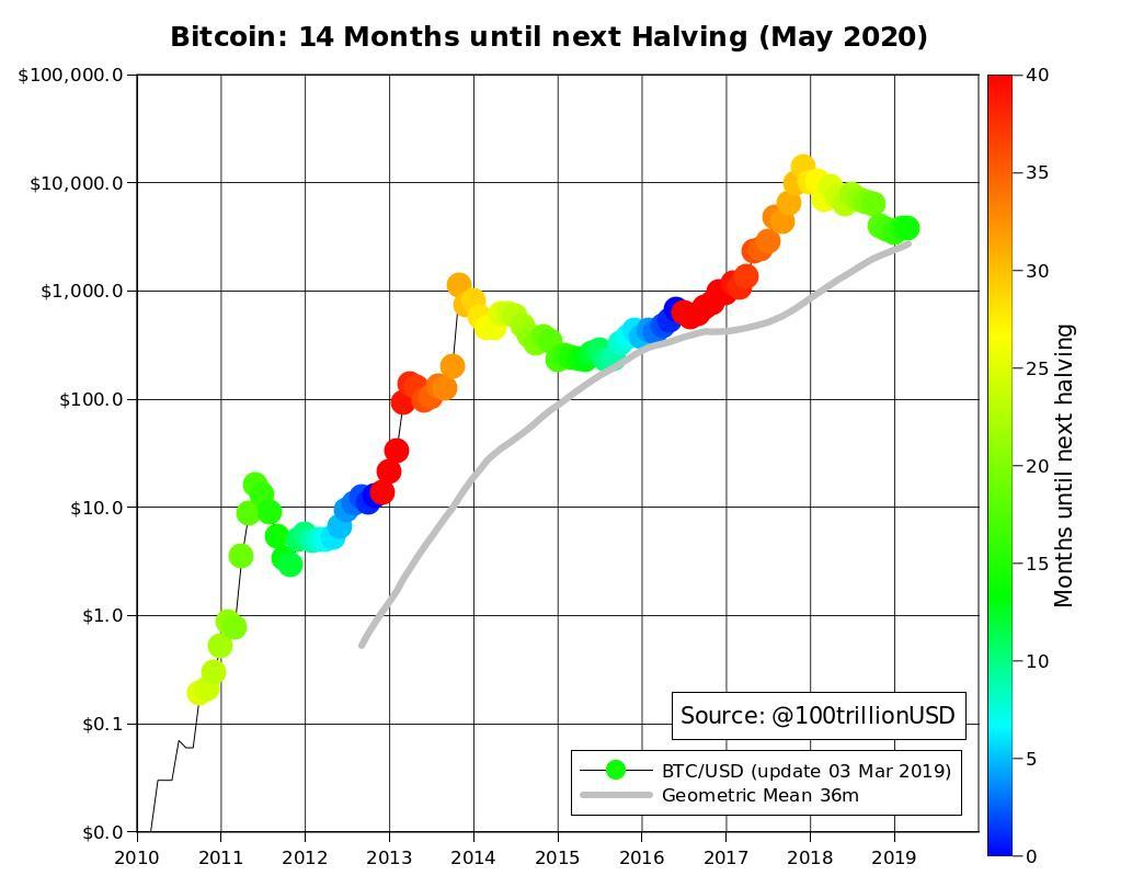 为什么预测比特币在2020年5月份后价格超过50000美元?