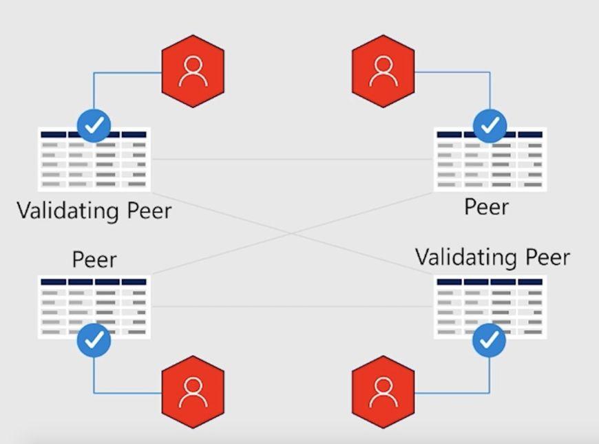 潘超:摩根大通背后的清算体系与区块链网络