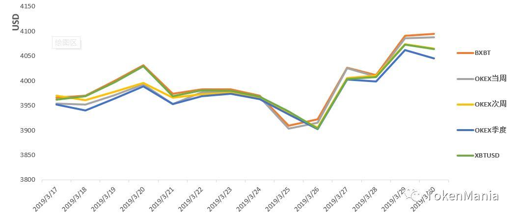 2019年第13周行情分析:震荡上行创新高,企稳回升四连阳 | TAMC研究院