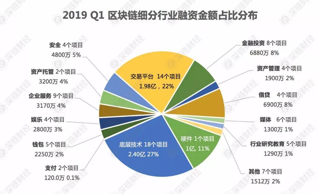 区块链2019一季度融资:总额9亿美元,50%投向交易平台和底层技术