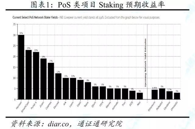 上周周报:Staking Economy会为PoS生态带来什么?