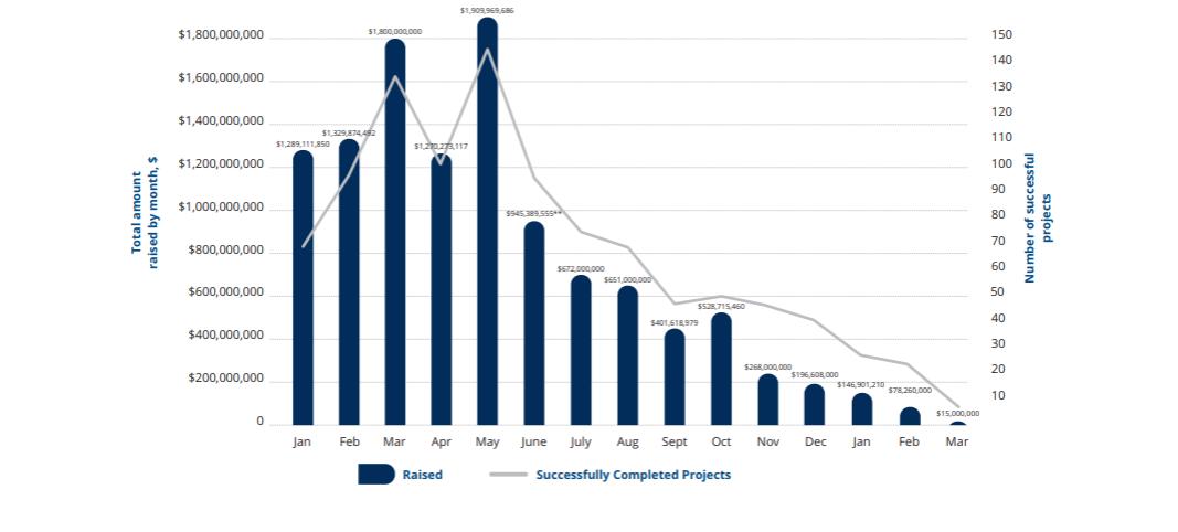 一季度仅融1.18亿,ICO的沉寂让以太坊更加落寞