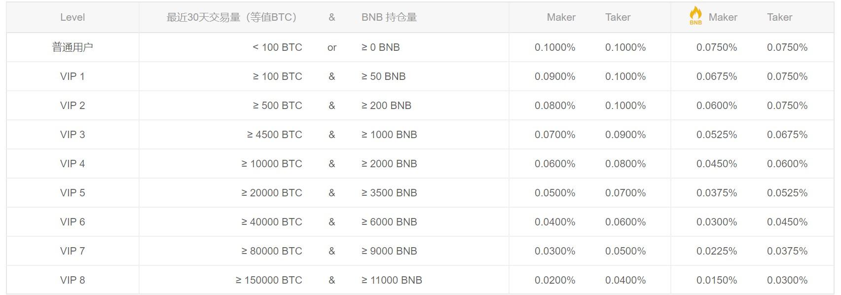 BitAsset3.0版本震撼登场,所有法币交易对手续费全免
