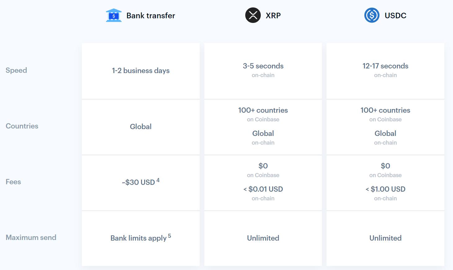 跨境支付应该用哪种加密资产?Coinbase推荐XRP和USDC