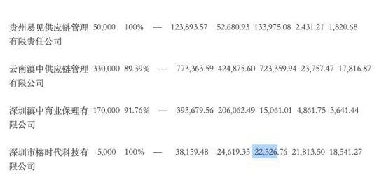 易见股份暴涨背后:炒区块链概念半年赚2亿