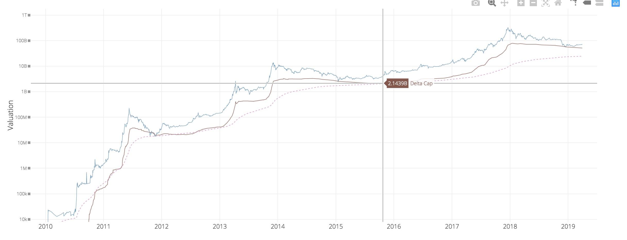 比特币破5000美元,并非牛市而是处于理性回归期
